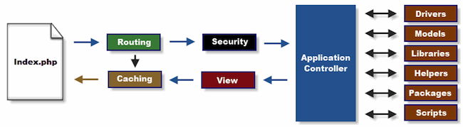 Sử dụng cache để tăng tốc website trong CodeIgniter 4
